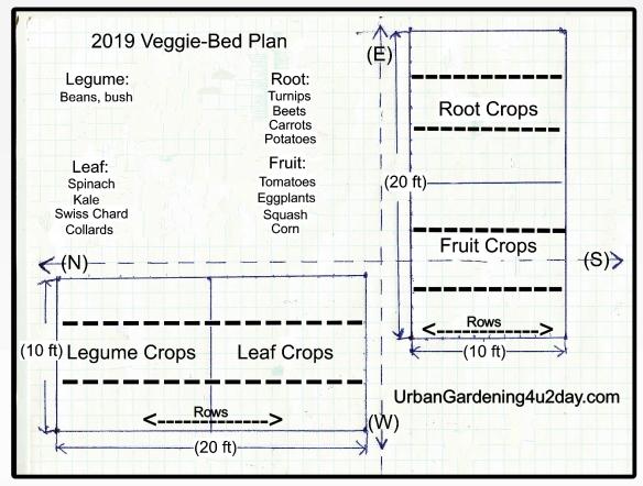 2019 Vegetable Garden Plan Complete 2