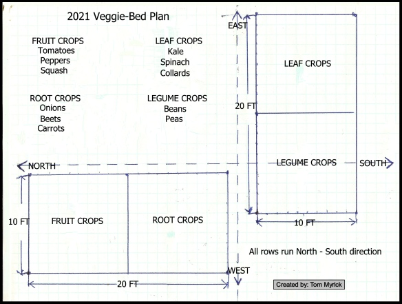 2021 Vegetable Garden Plan black boarder